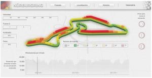 El circuito de Nürburgring, al detalle