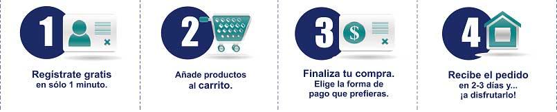 post-formularios-de-compras-Antonio-Painn-Blog-05